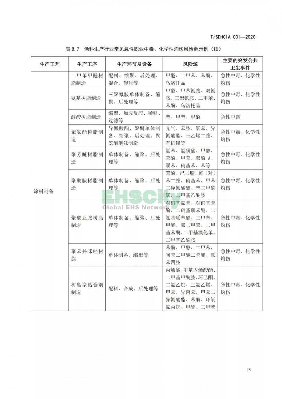 化工园区突发公共卫生事件应急预案编制导则 (34)