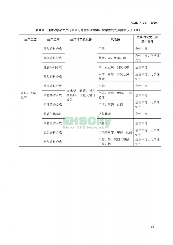 化工园区突发公共卫生事件应急预案编制导则 (36)