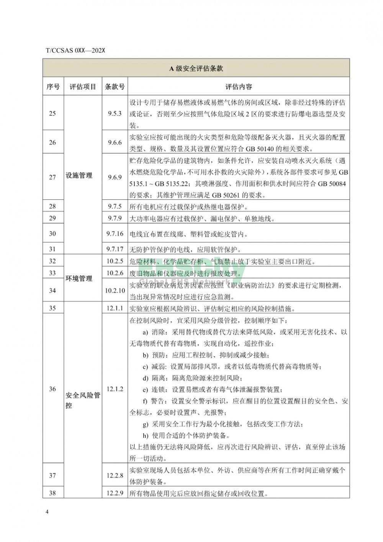《化学化工实验室安全评估指南(征求意见稿)》等 3项团标公开征求意见  (9)