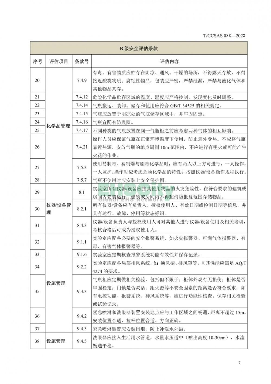 《化学化工实验室安全评估指南(征求意见稿)》等 3项团标公开征求意见  (12)