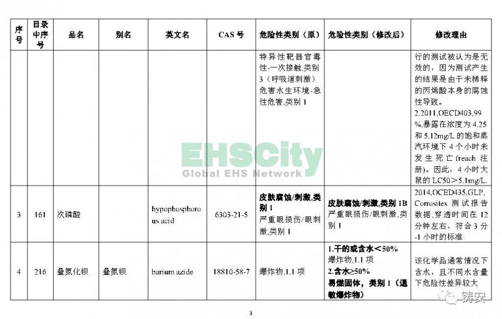 《危险化学品目录》准备修改 (4)