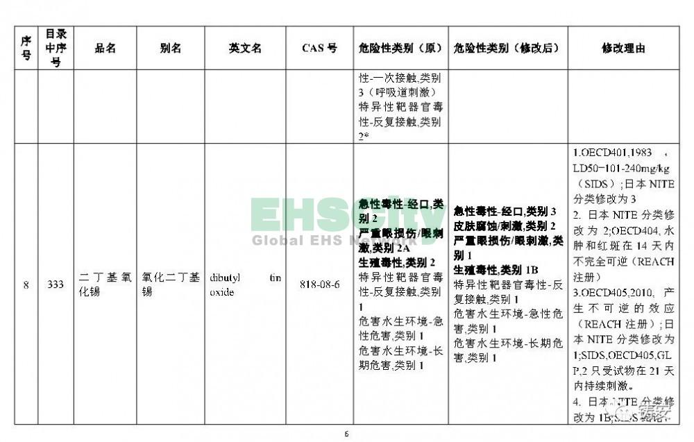 《危险化学品目录》准备修改 (7)