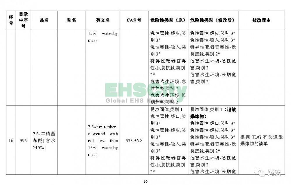 《危险化学品目录》准备修改 (11)