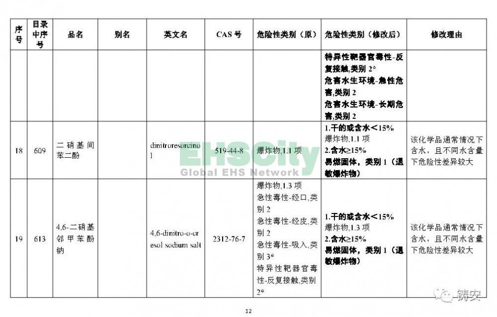 《危险化学品目录》准备修改 (13)