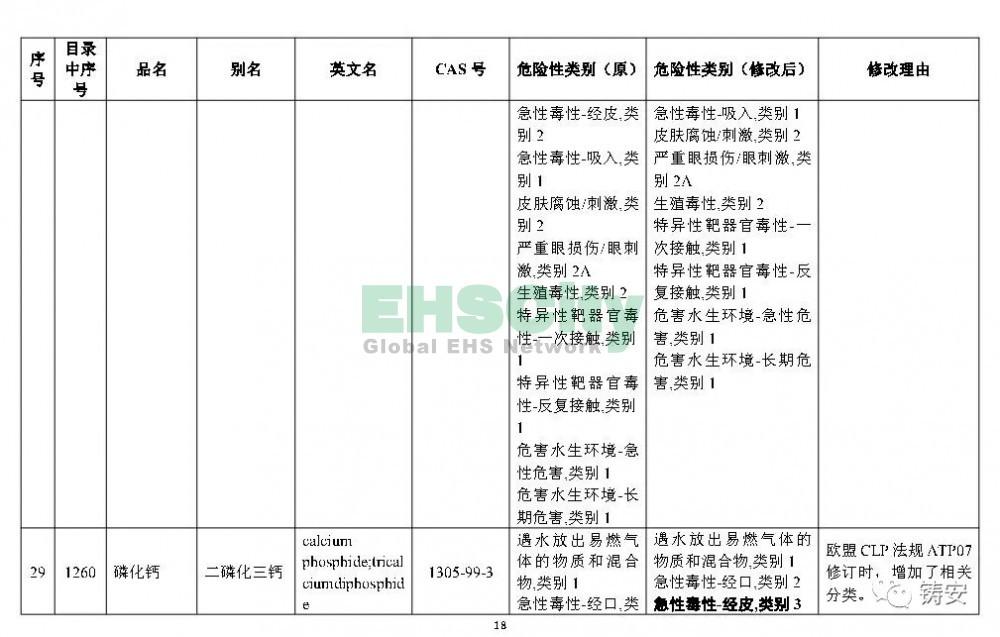 《危险化学品目录》准备修改 (19)