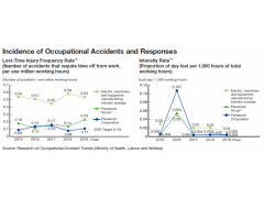Panasonic Occupational Health and Safety Data